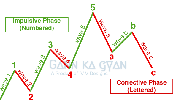 GannKaGyan - Trading education for new traders and investors  Candle